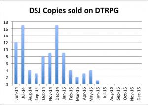 DSJ sales q2 2015